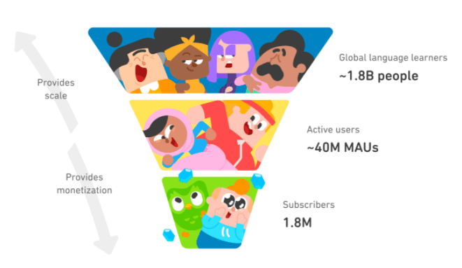 Suscriptores y usuarios activos de Duolingo