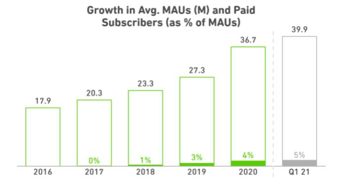 Porcentaje de usuarios que han cambiado a Duolingo Plus